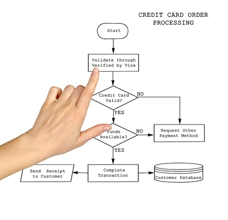 Credit Card Order Processing photo