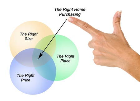 buying real estate: Right home purchasing