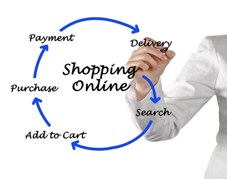 Shopping online photo