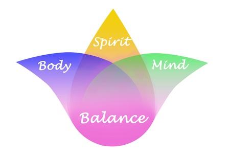 mente: Cuerpo, espíritu, mente Equilibrio