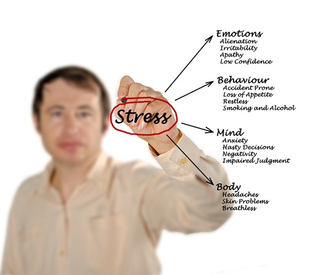 health choice: Diagram of stress consequences Stock Photo