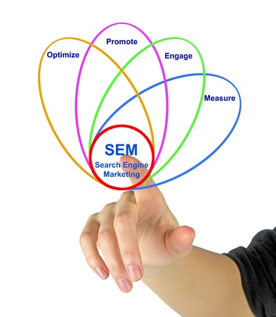 Diagram of search engine marketing Stock Photo - 18039088