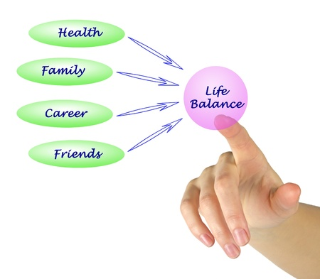 healthy person: Diagram of life balance