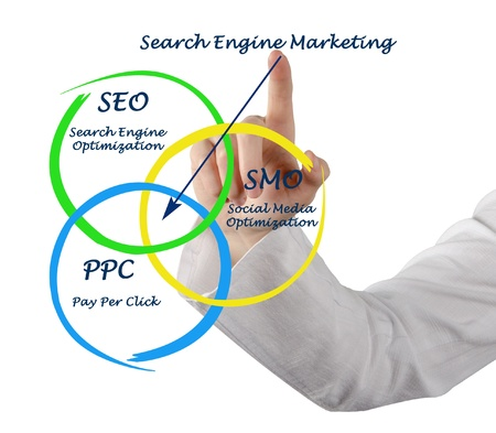 ppc: Search engine matrketing