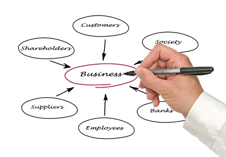 firms: Diagram of relationship of business with stakeholders
