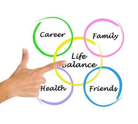zeitarbeit: Schematische Darstellung der Life-Balance Lizenzfreie Bilder