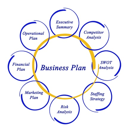 Diagram of business plan photo