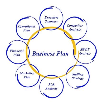 swot: Diagram of business plan