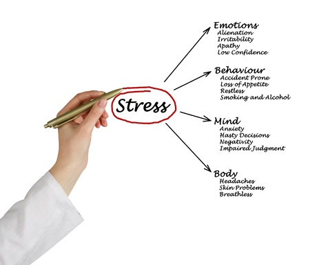 consequence: Diagram of stress consequences Stock Photo