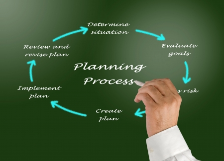 book reviews: Diagram of planning process Stock Photo