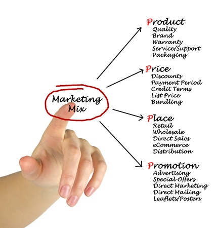 retail place: Marketing mix