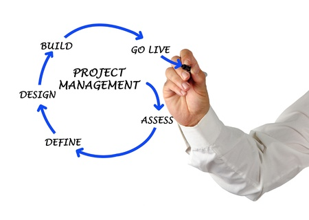 hand drawing: Project management
