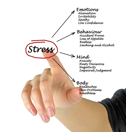 consequences: Diagram of stress consequences Stock Photo