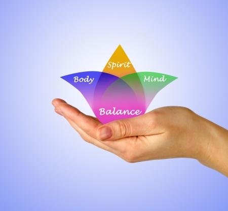 mind body spirit: Body, spirit, mind Balance