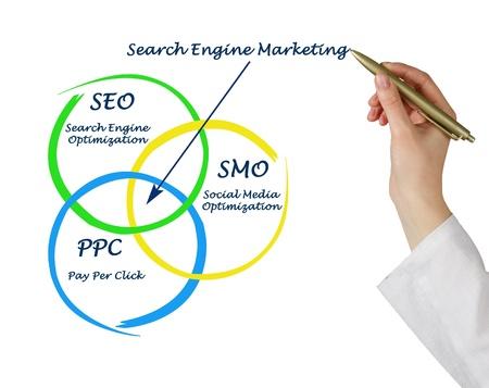 smo: Search engine marketing
