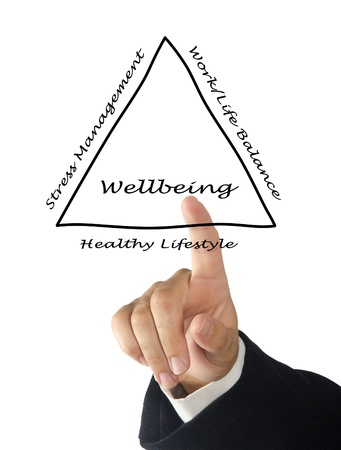 work life balance: Diagram of wellbeing Stock Photo