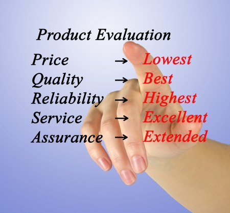 highest: Evaluation of product