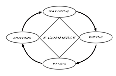 E-commerce photo