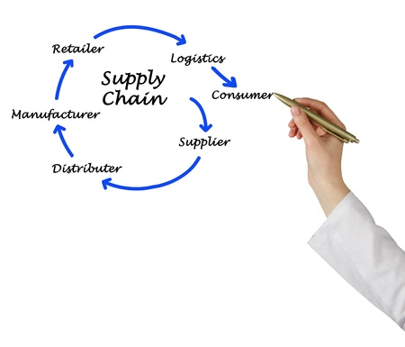 Supply Chain Management photo