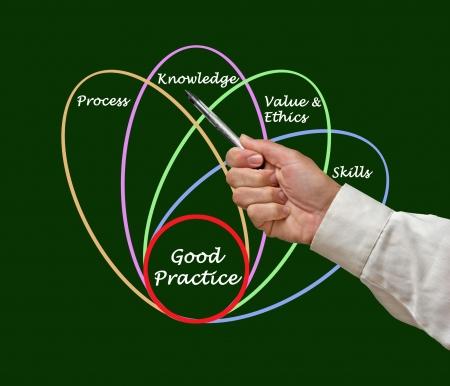 vertica: Diagram of good practice