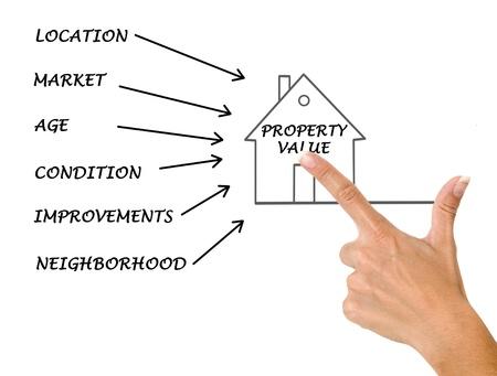 finer: Property value