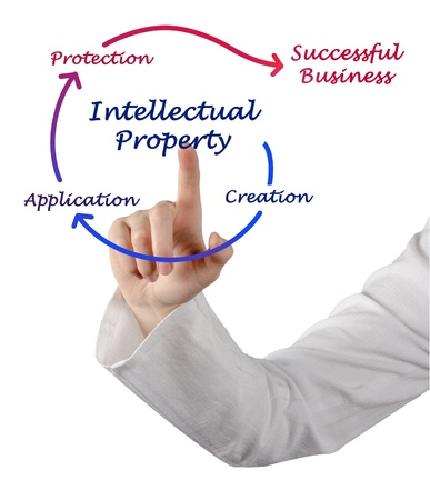 Intellectual property diagram Stock Photo - 20057449