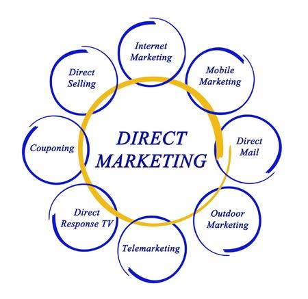 direct mail: Direct marketing Stock Photo
