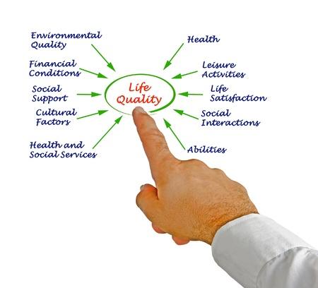 Diagram of life quality photo