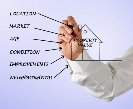 wartości: Wartości nieruchomości