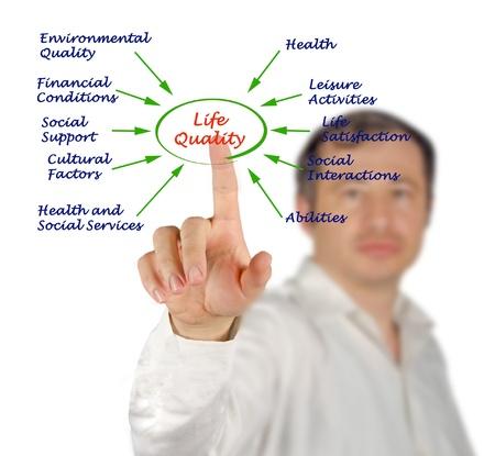 quality of life: Diagram of life quality