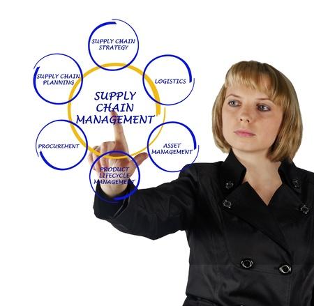 procurement: Supply Chain Management
