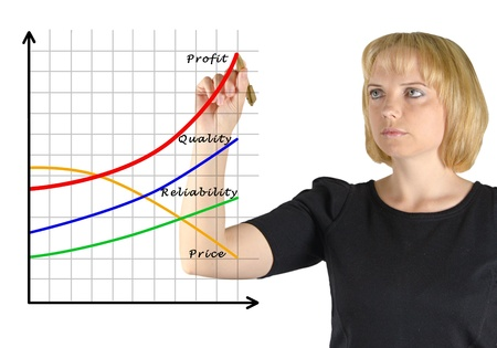 Chart of  growth photo