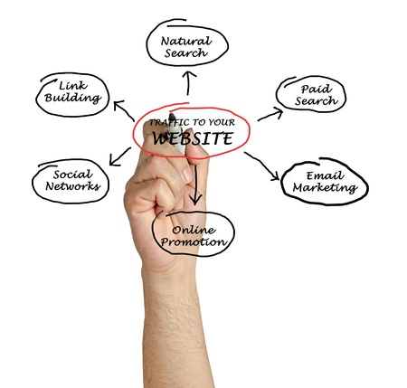web traffic: Traffic to your website