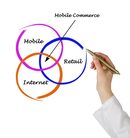 mobile commerce: Mobile commerce