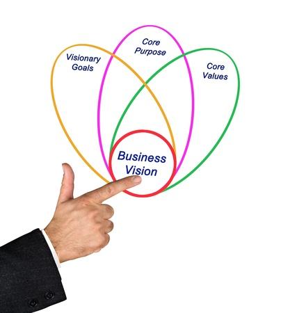 nucleo: Visi?e negocio
