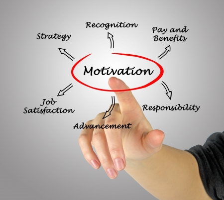 Diagram Of Motivation Stock Photo Picture And Royalty Free Image