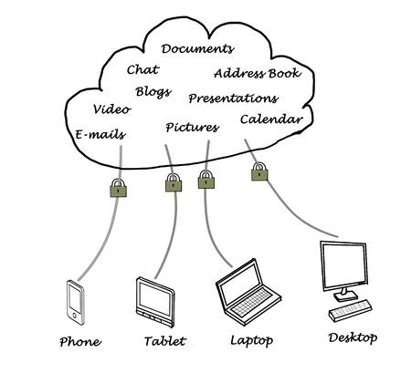 Cloud computiing photo