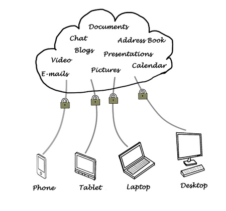 file sharing: Cloud computiing