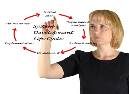 System development life cycle photo
