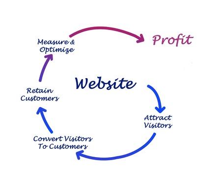 converting: Website