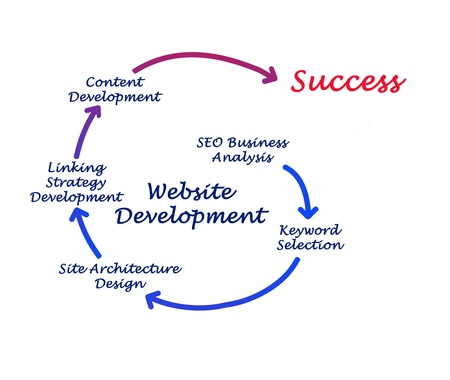 Website Development photo