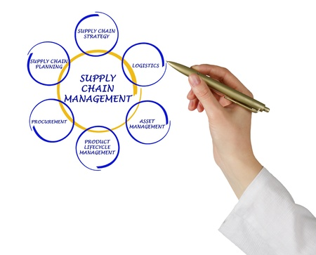 hand chain: Supply Chain Management