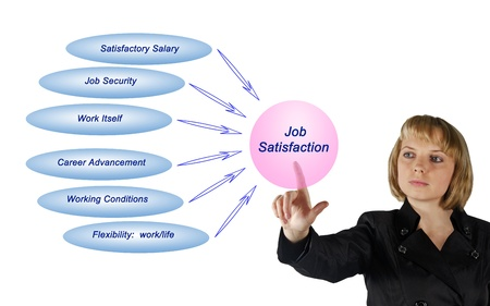 Job satisfaction photo