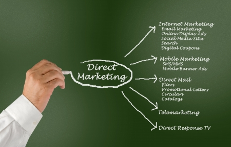 response: Direct marketing Stock Photo
