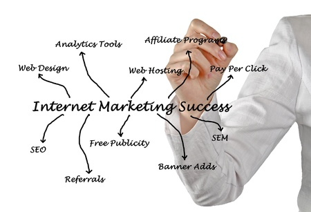 Internet marketing success photo