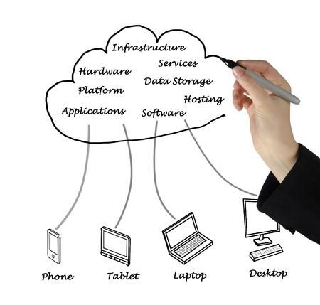 service engineer: Cloud computing Stock Photo