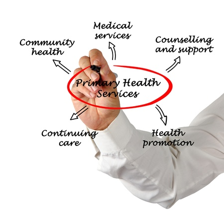 community health care: Primary health services