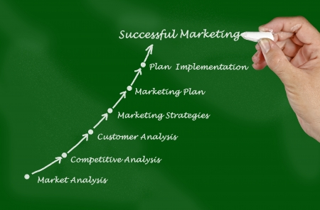 revision book: Presentation of marketing strategy
