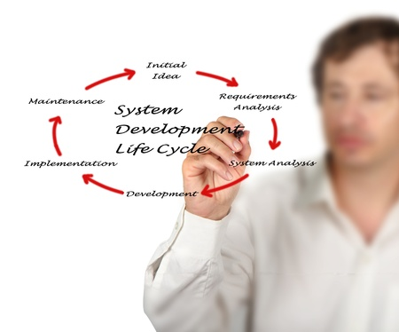 feasibility: System development life cycle Stock Photo