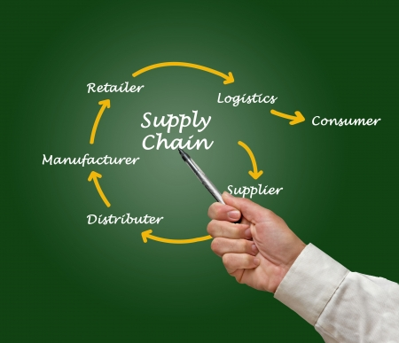 chaine humaine: Supply Chain Management